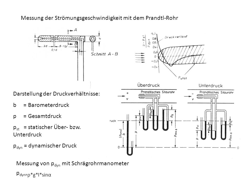 Messung der Strömungsgeschwindigkeit mit dem Prandtl-Rohr