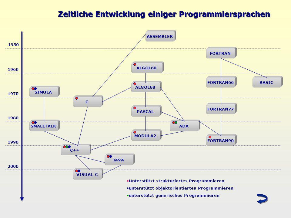 Zeitliche Entwicklung einiger Programmiersprachen