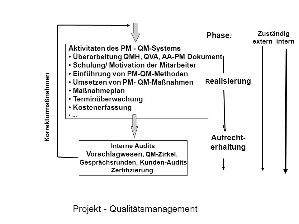 Projekt - Qualitätsmanagement