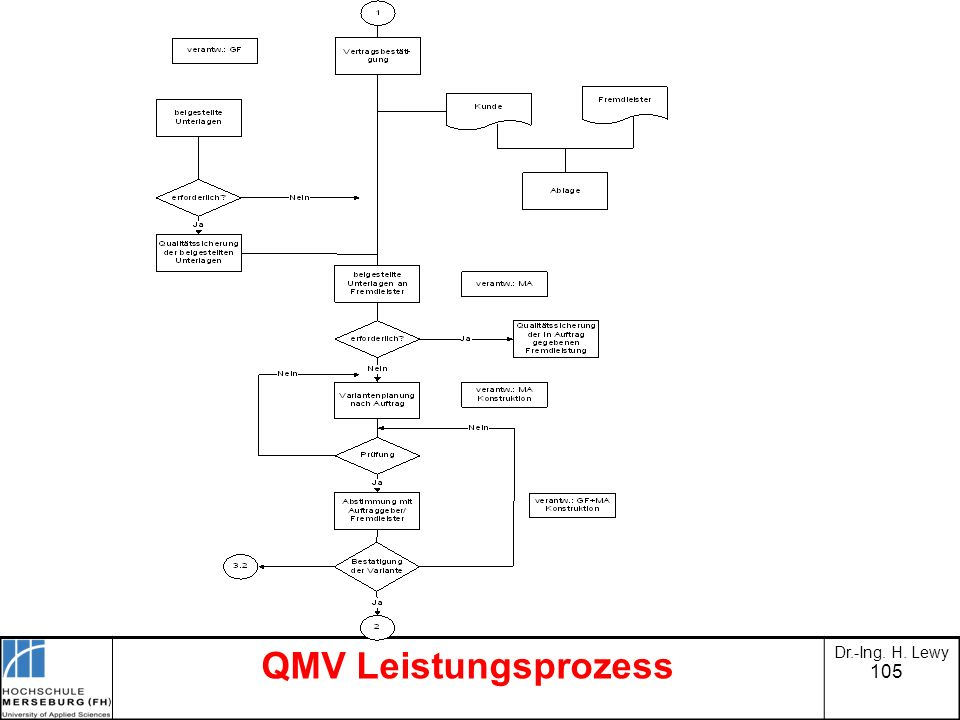 QMV Leistungsprozess Dr.-Ing. H. Lewy