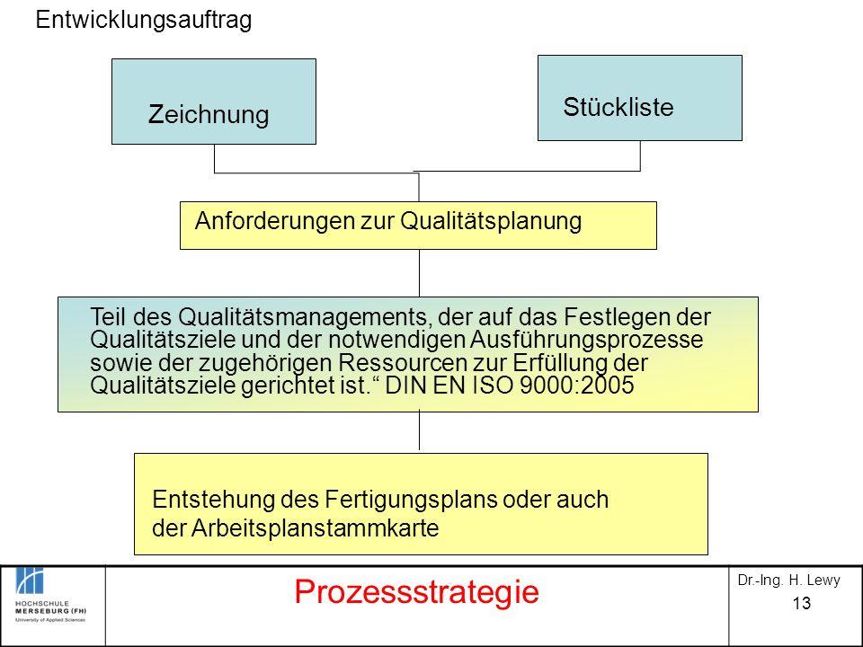 Prozessstrategie Stückliste Zeichnung Entwicklungsauftrag