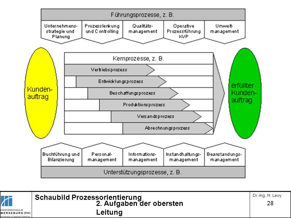 Schaubild Prozessorientierung