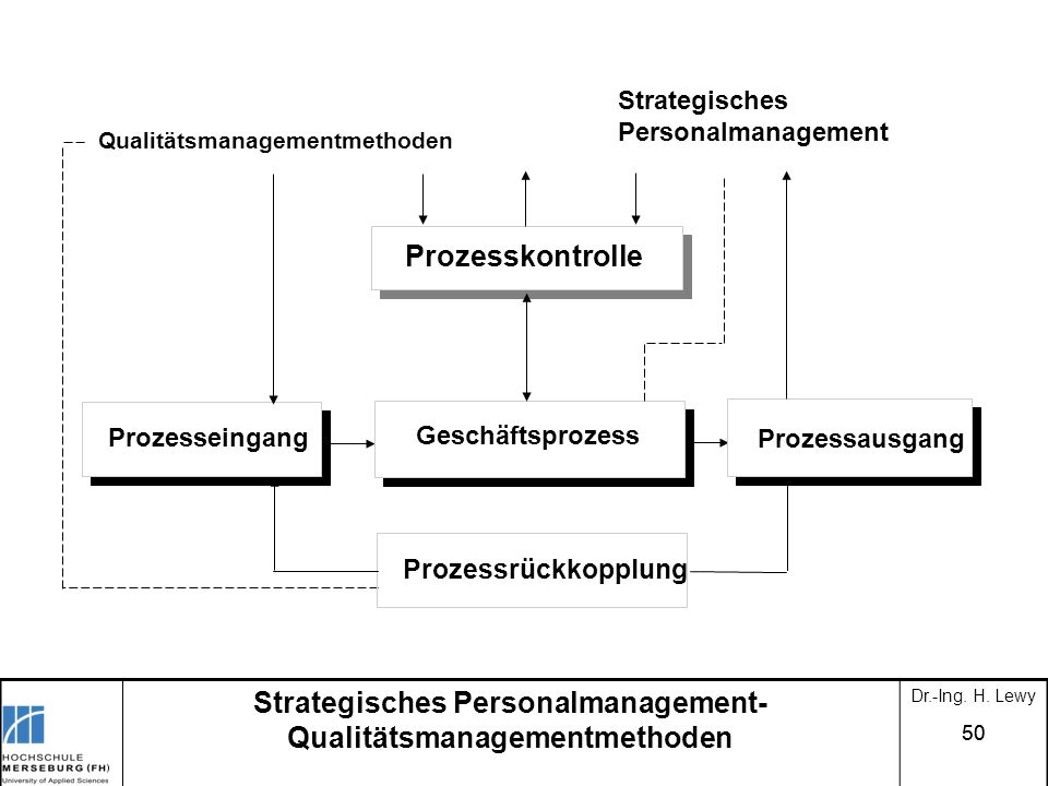 Strategisches Personalmanagement- Qualitätsmanagementmethoden