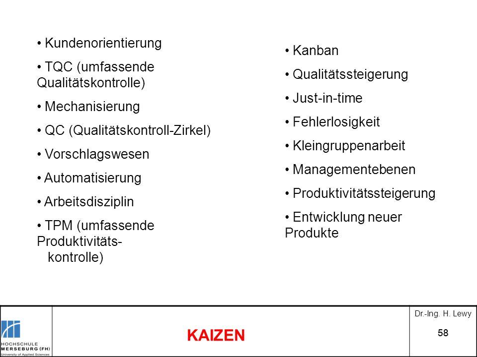 KAIZEN Kundenorientierung TQC (umfassende Qualitätskontrolle) Kanban