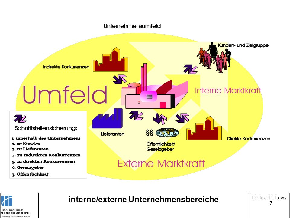 interne/externe Unternehmensbereiche