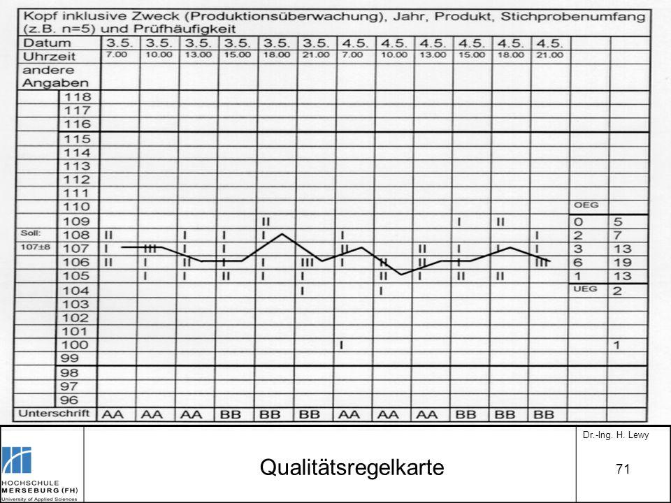 Qualitätsregelkarte Dr.-Ing. H. Lewy