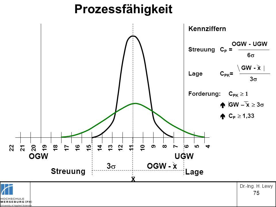 Prozessfähigkeit OGW UGW 3 OGW - x x Streuung Lage Kennziffern 22 21