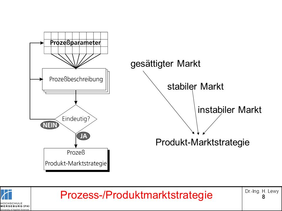 Prozess-/Produktmarktstrategie