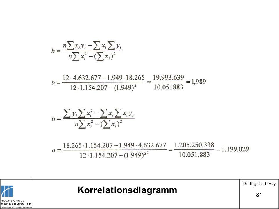 Korrelationsdiagramm