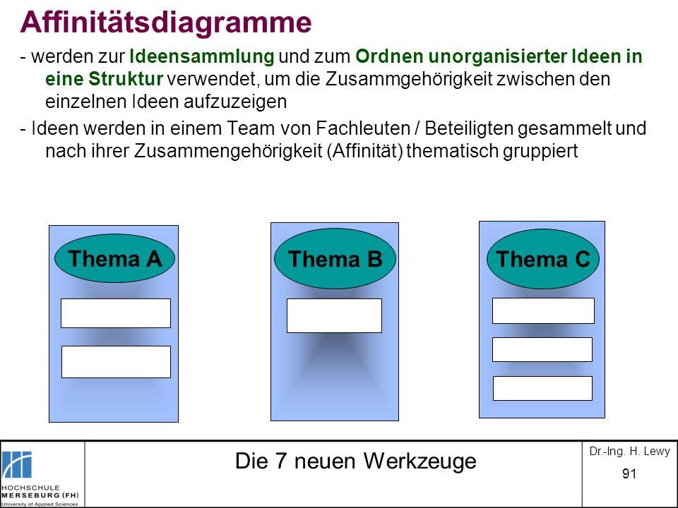 Affinitätsdiagramme Thema B Thema C Thema A Die 7 neuen Werkzeuge