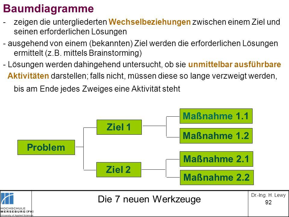 Baumdiagramme Maßnahme 1.1 Ziel 1 Maßnahme 1.2 Problem Maßnahme 2.1