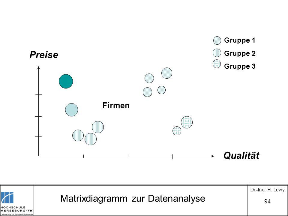 Matrixdiagramm zur Datenanalyse
