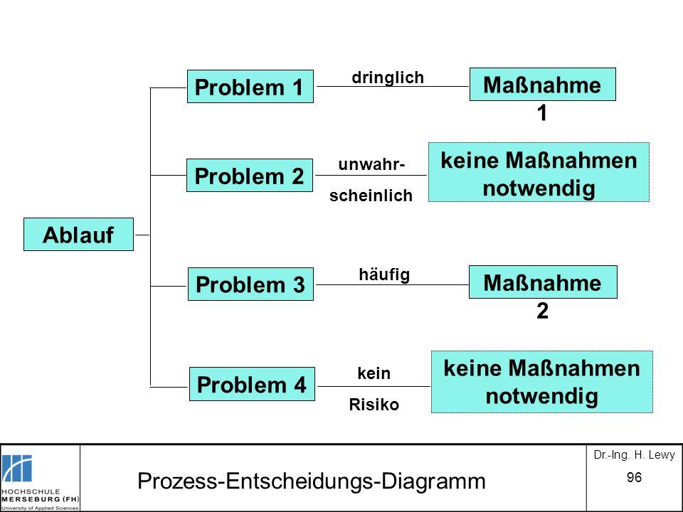 Prozess-Entscheidungs-Diagramm