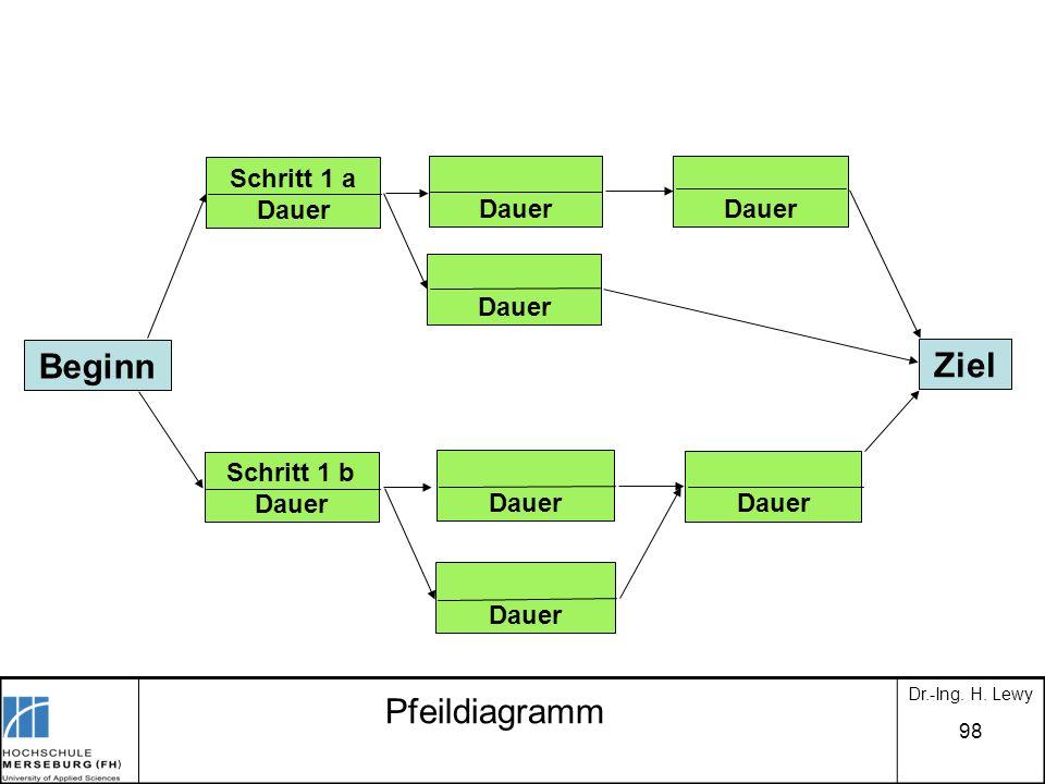 Beginn Ziel Pfeildiagramm Schritt 1 a Dauer Dauer Schritt 1 b Dauer