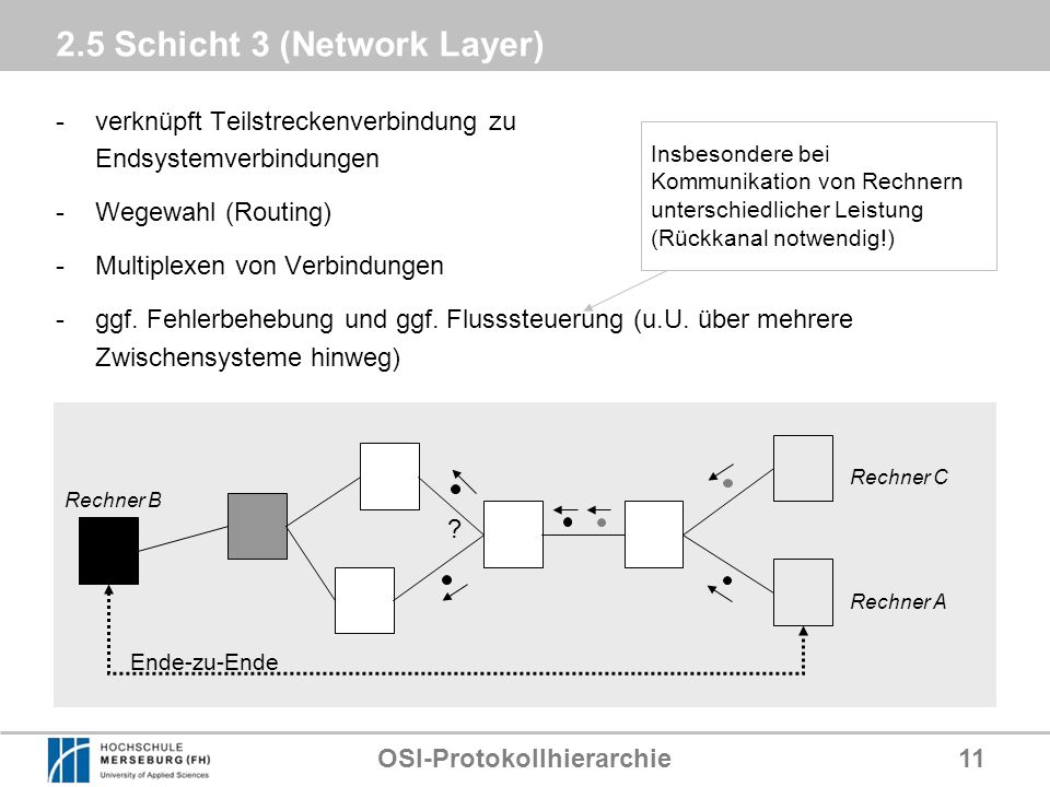 2.5 Schicht 3 (Network Layer)