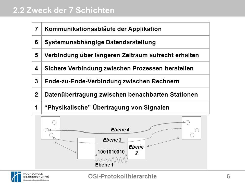 OSI-Protokollhierarchie
