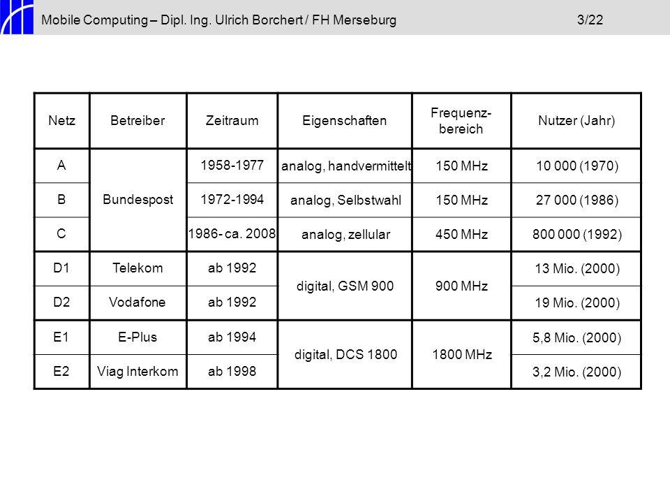 Mobile Computing – Dipl. Ing. Ulrich Borchert / FH Merseburg 3/22