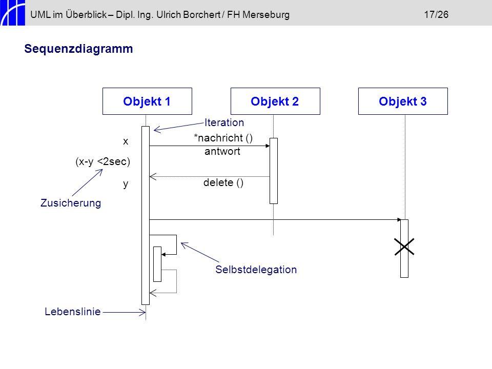 Sequenzdiagramm Objekt 1 Objekt 2 Objekt 3 Iteration *nachricht () x