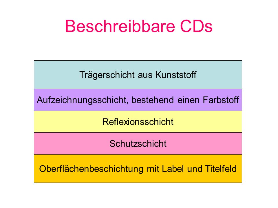 Beschreibbare CDs Trägerschicht aus Kunststoff