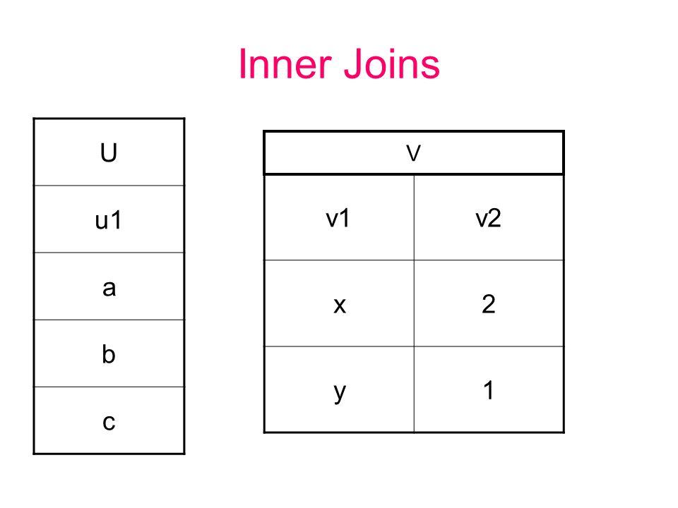 Inner Joins U u1 a b c V v1 v2 x 2 y 1