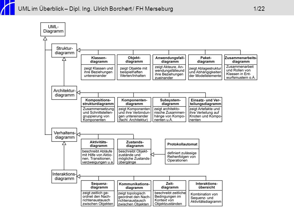 UML im Überblick – Dipl. Ing. Ulrich Borchert / FH Merseburg 1/22