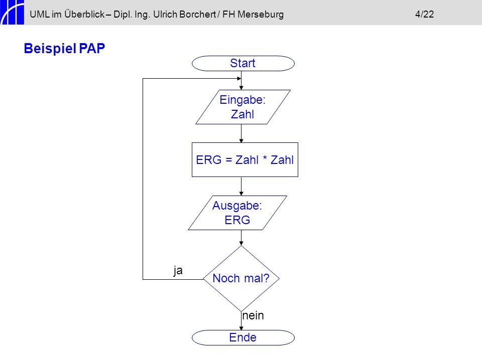 Beispiel PAP Start Eingabe: Zahl ERG = Zahl * Zahl Ausgabe: ERG