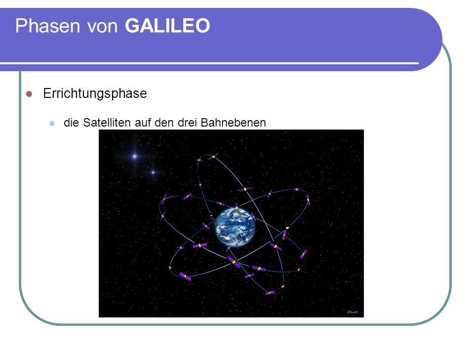 Phasen von GALILEO Errichtungsphase