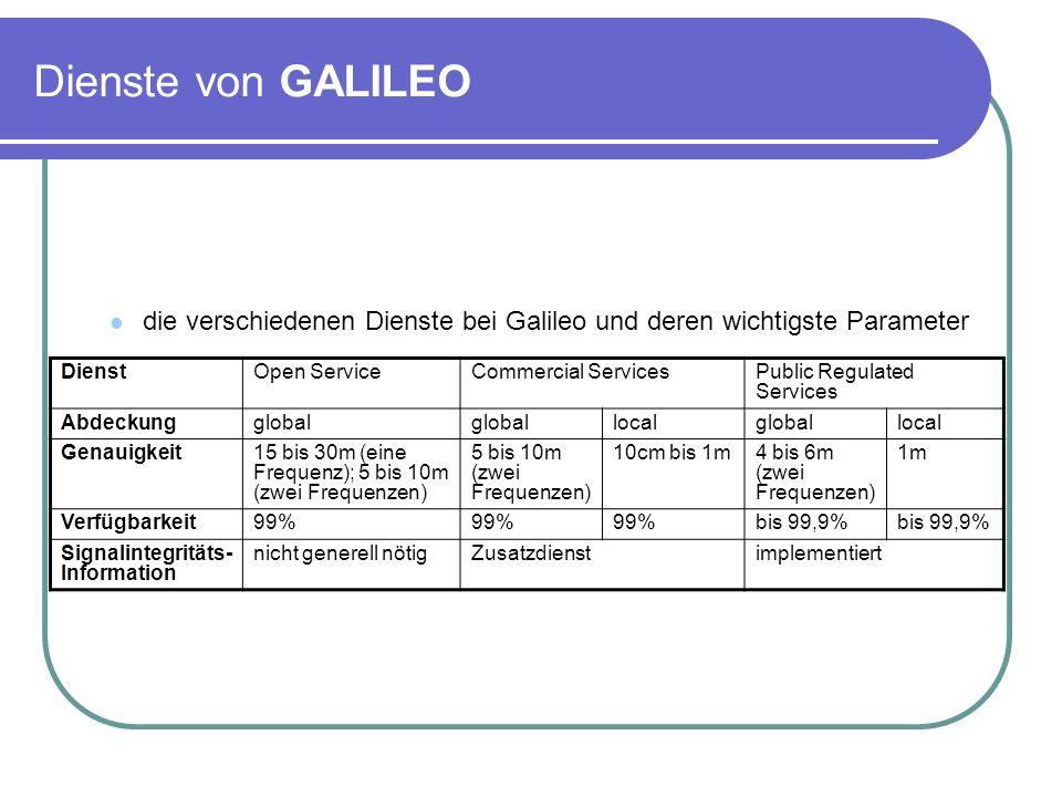 Dienste von GALILEO die verschiedenen Dienste bei Galileo und deren wichtigste Parameter. Dienst. Open Service.