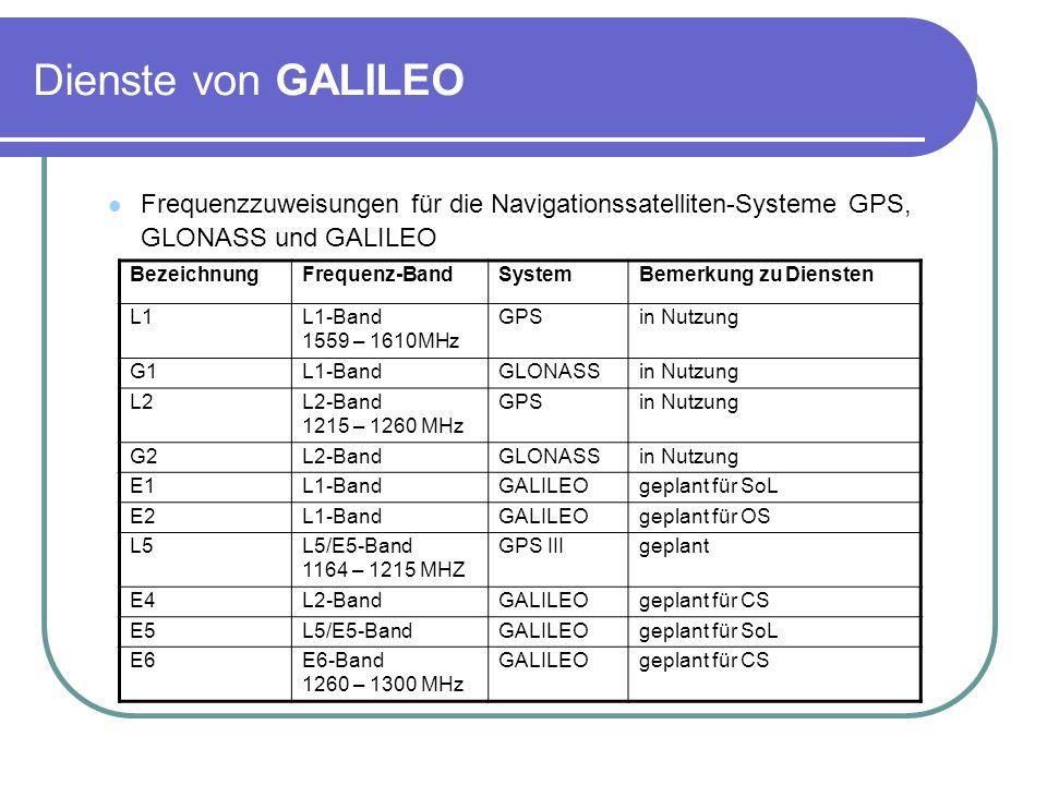 Dienste von GALILEOFrequenzzuweisungen für die Navigationssatelliten-Systeme GPS, GLONASS und GALILEO.