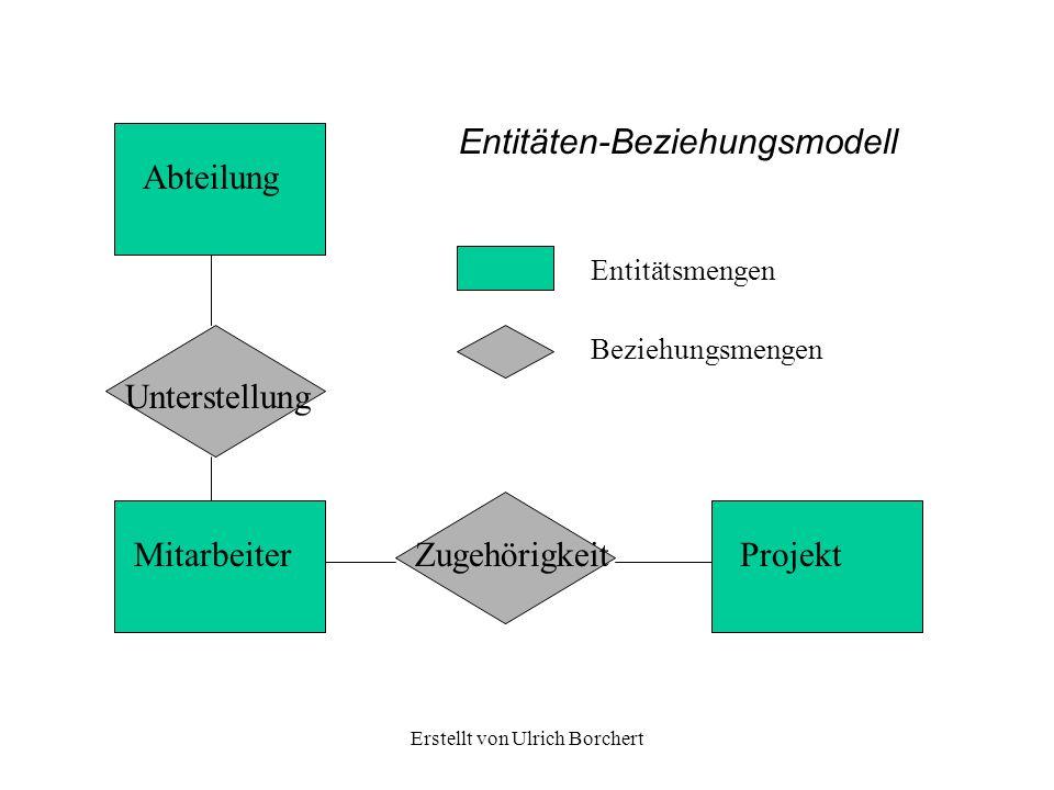 Erstellt von Ulrich Borchert
