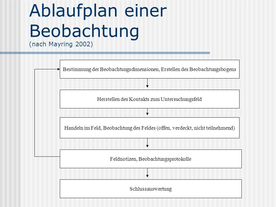 Ablaufplan einer Beobachtung (nach Mayring 2002)