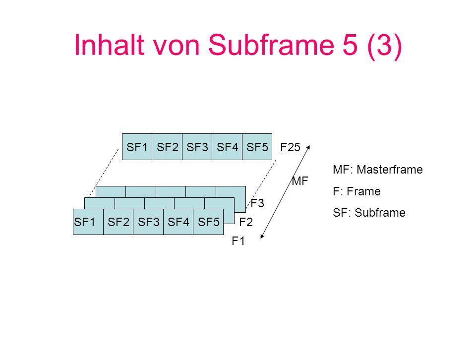 Inhalt von Subframe 5 (3) SF1 SF2 SF3 SF4 SF5 F25 MF: Masterframe
