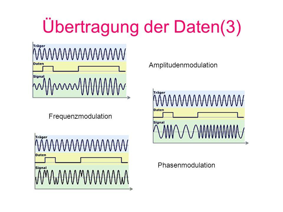 Übertragung der Daten(3)