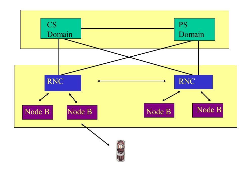 CS Domain PS Domain RNC RNC Node B Node B Node B Node B