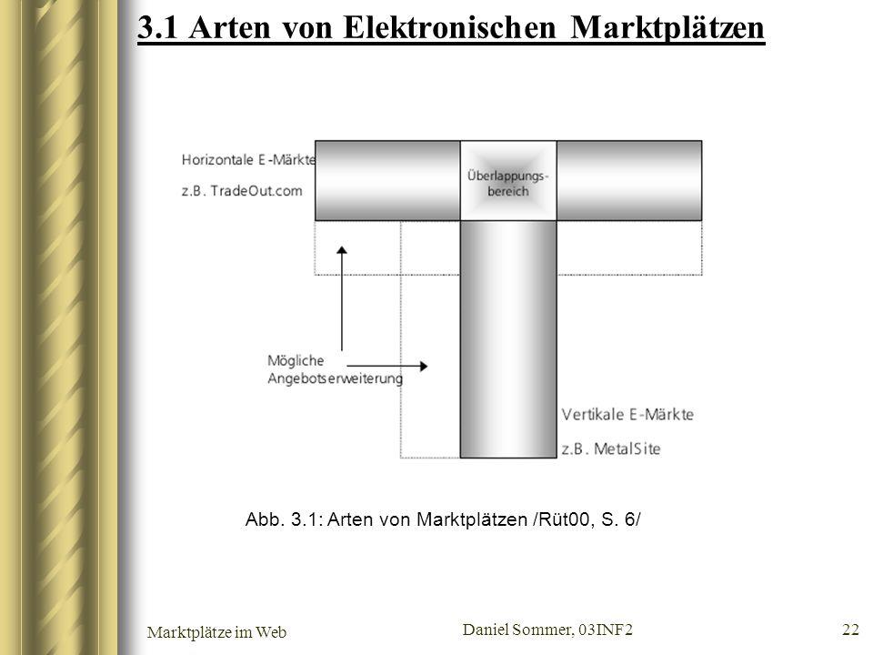 3.1 Arten von Elektronischen Marktplätzen