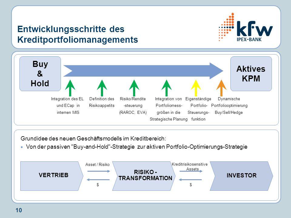 Entwicklungsschritte des Kreditportfoliomanagements