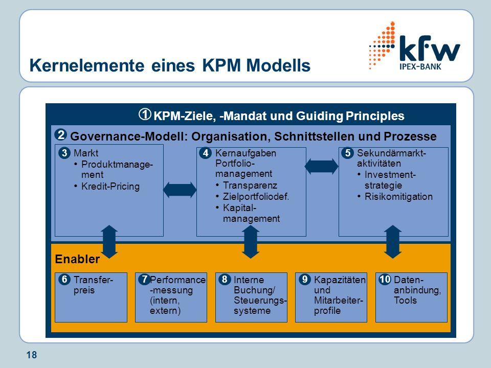 Kernelemente eines KPM Modells