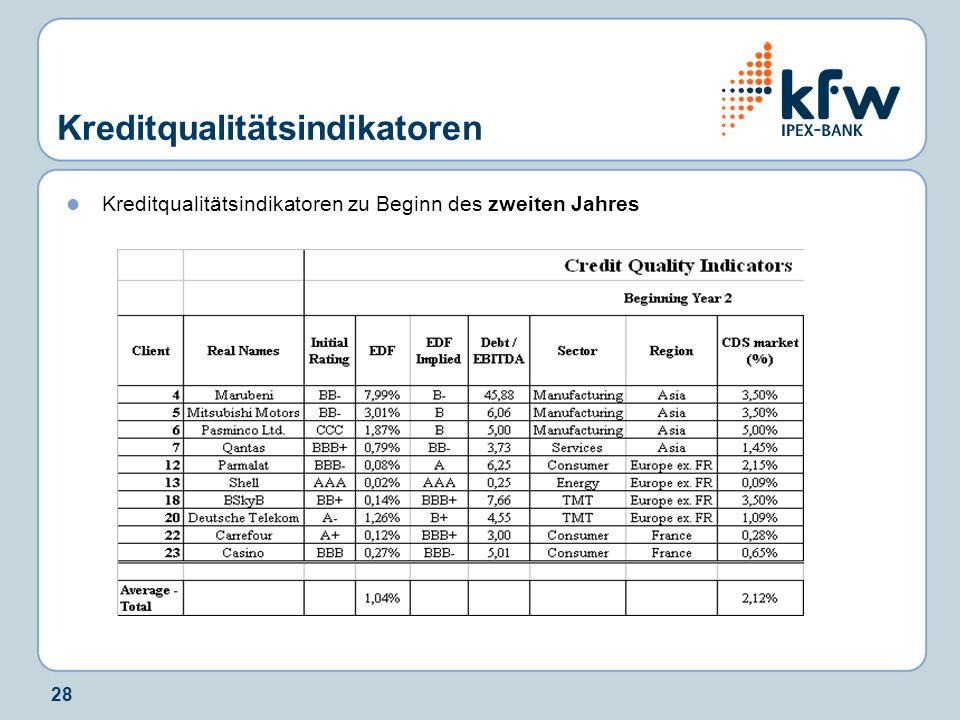 Kreditqualitätsindikatoren