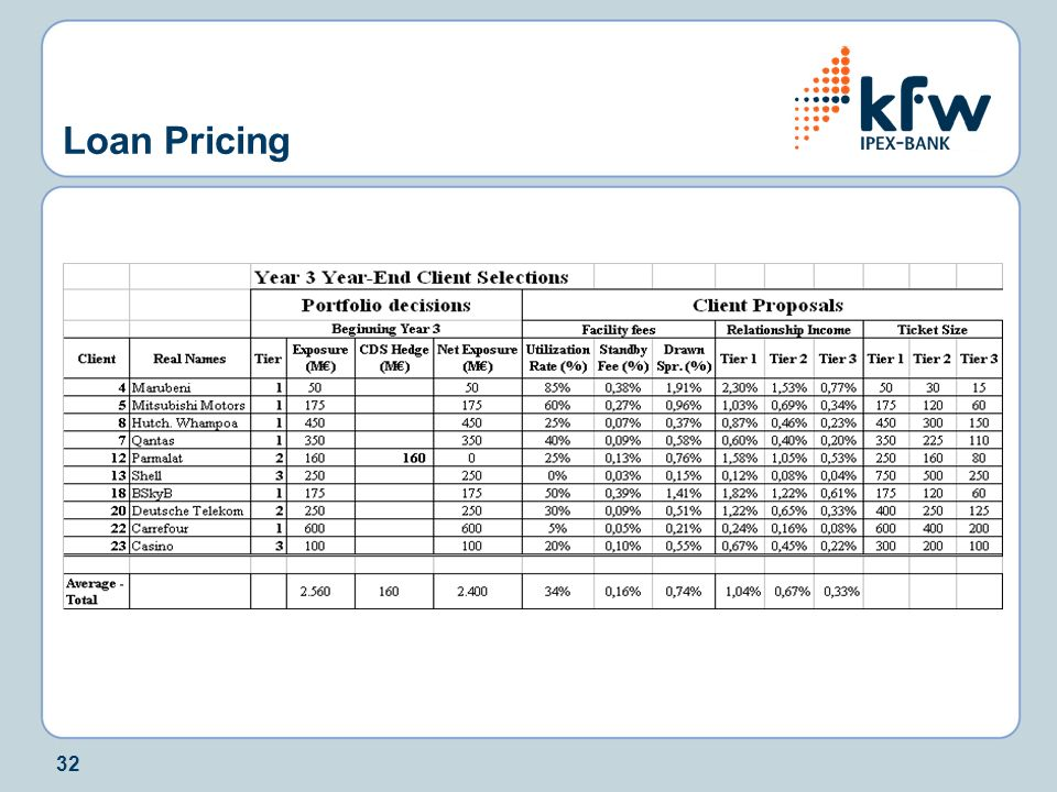 Loan Pricing