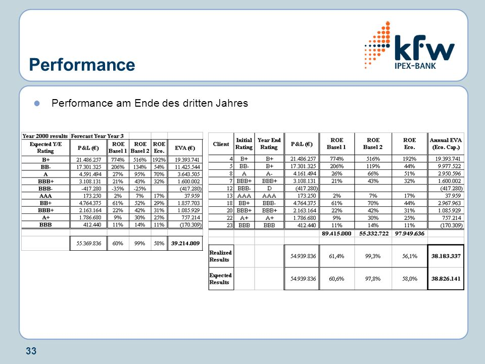 Performance Performance am Ende des dritten Jahres