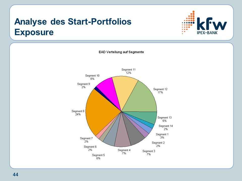 Analyse des Start-Portfolios Exposure