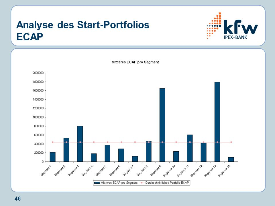 Analyse des Start-Portfolios ECAP