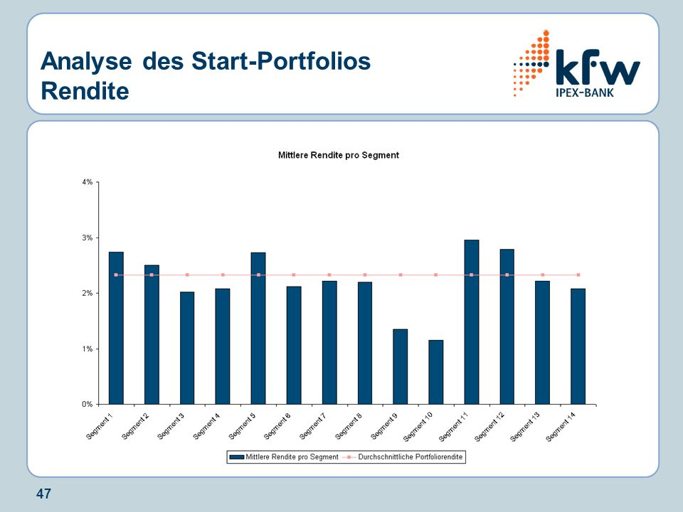 Analyse des Start-Portfolios Rendite