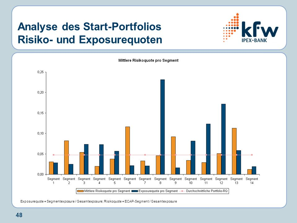 Analyse des Start-Portfolios Risiko- und Exposurequoten