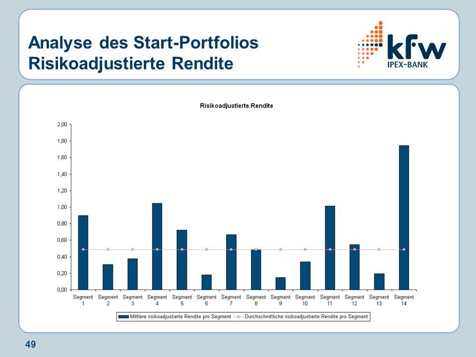 Analyse des Start-Portfolios Risikoadjustierte Rendite