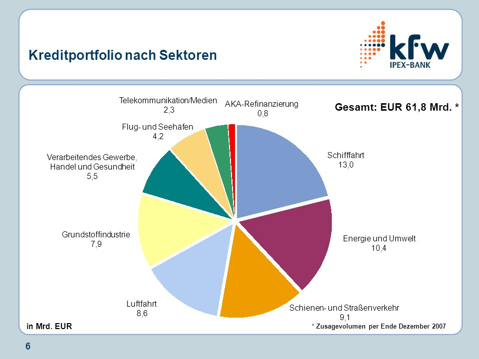 Kreditportfolio nach Sektoren