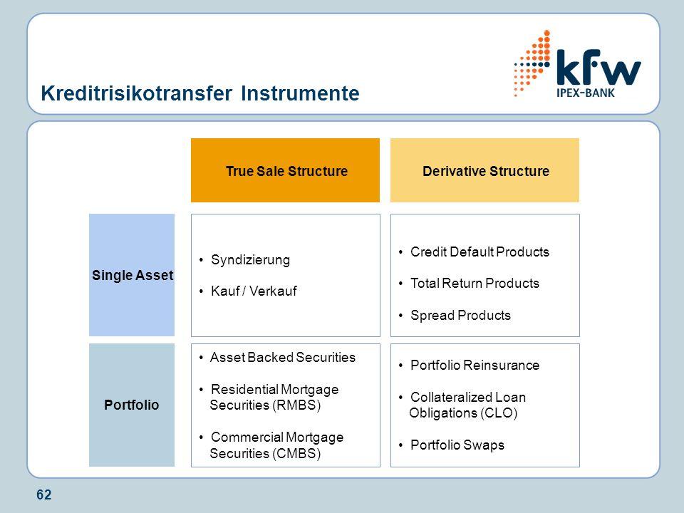 Kreditrisikotransfer Instrumente