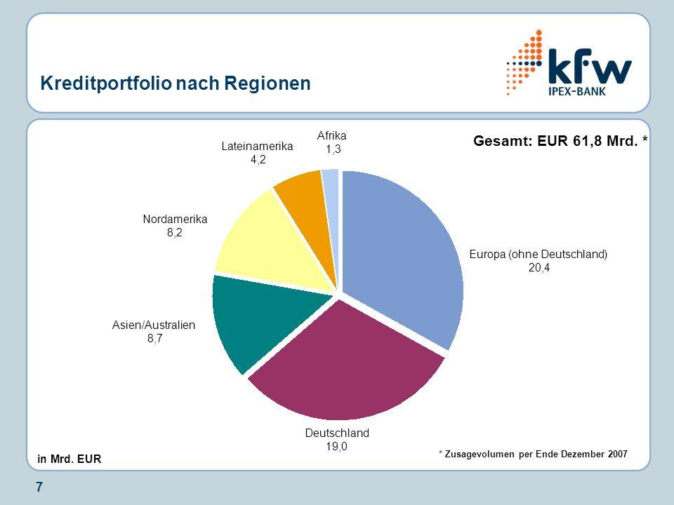 Kreditportfolio nach Regionen