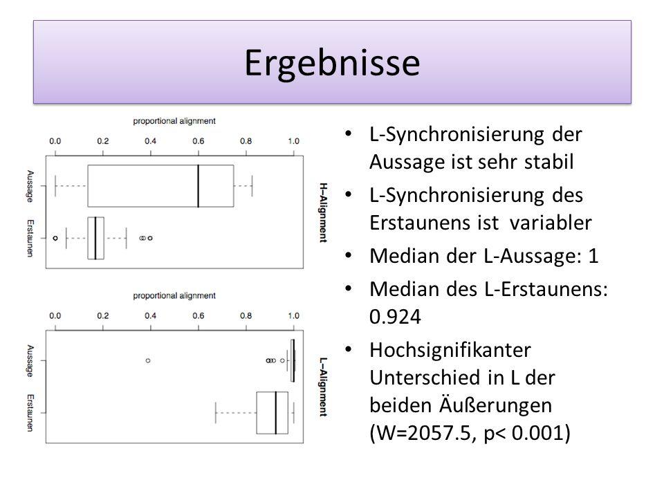 Ergebnisse L-Synchronisierung der Aussage ist sehr stabil