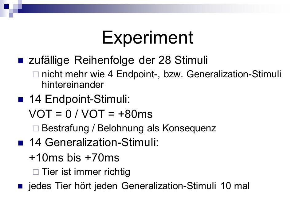 Experiment zufällige Reihenfolge der 28 Stimuli 14 Endpoint-Stimuli: